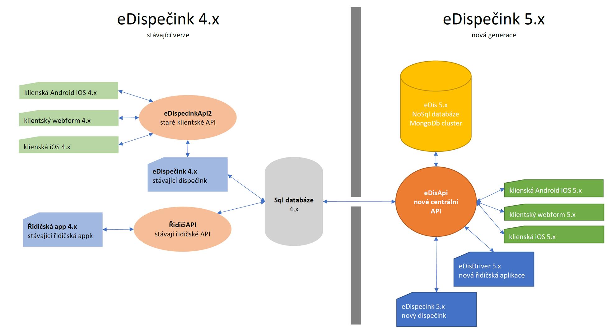 Diagram architektury eDispečinku